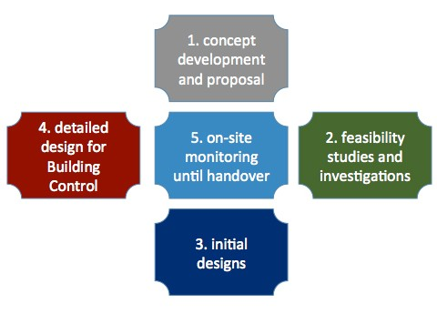 Pro Structures Diagram